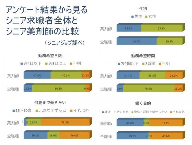 アンケート結果から見るシニア求職者全体とシニア薬剤師の比較。年齢に関係なく働きたい方が多い。