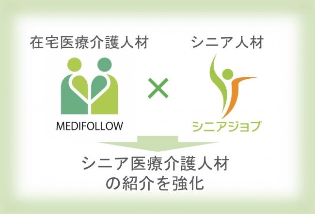 シニアジョブとメディフォローが業務提携、シニア医療介護人材の紹介を強化する狙い