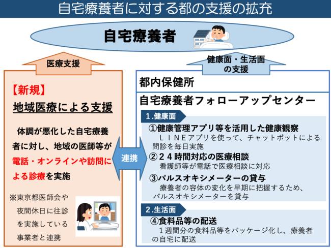 出典:東京都福祉保健局