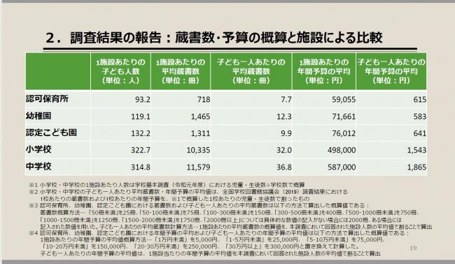 ▲2.調査結果の報告:蔵書数・予算の概算と施設による比較(発表資料p.19)▲