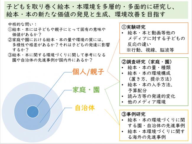 本共同研究における全体像概念図
