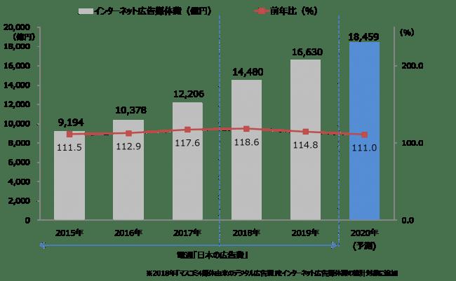 【グラフ6】 インターネット広告媒体費総額の推移(予測)