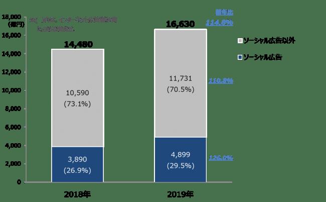 【グラフ4】 ソーシャル広告構成比推移