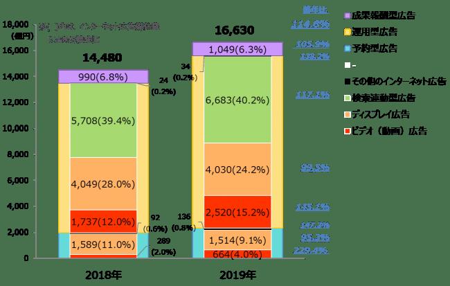 【グラフ3】 インターネット広告媒体費の取引手法別×広告種別構成比