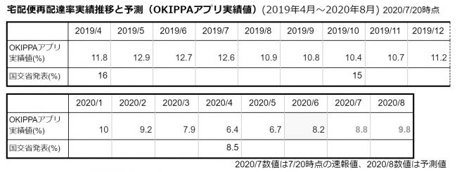 宅配便再配達率実績推移と予測(OKIPPAアプリ実績値)