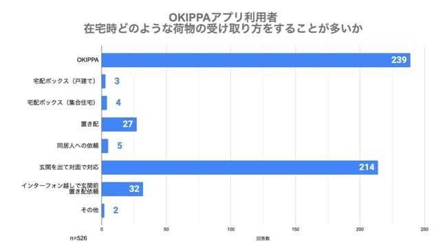 (図4)OKIPPAアプリ利用者 荷物受け取り方法(在宅時)