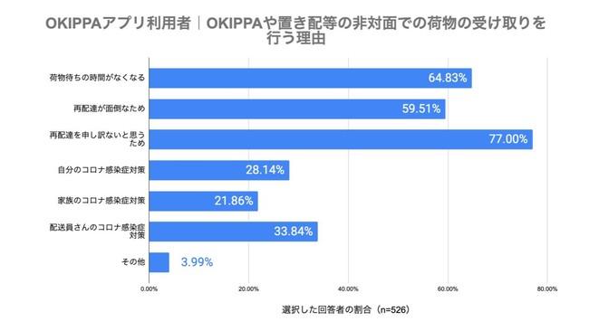 (図5)OKIPPAアプリ利用者 非対面での受け取りを実施する理由