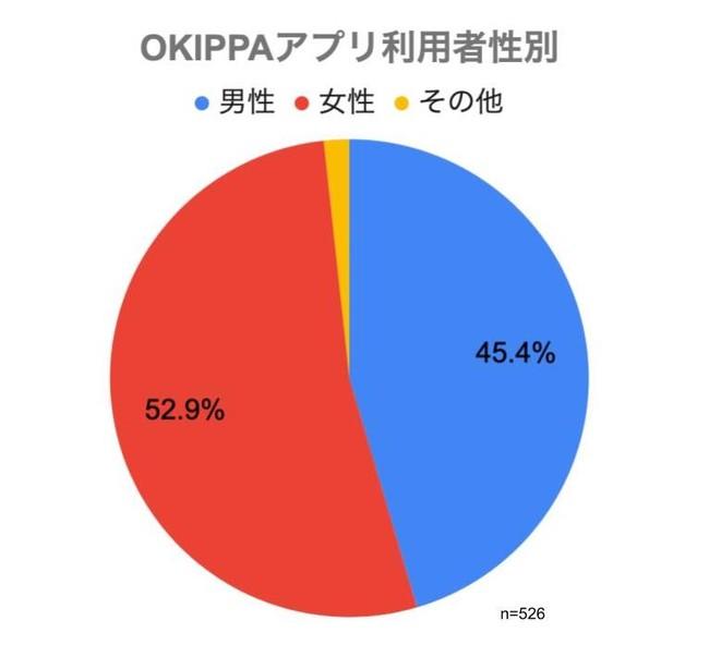 (図2)OKIPPAアプリ利用者 性別