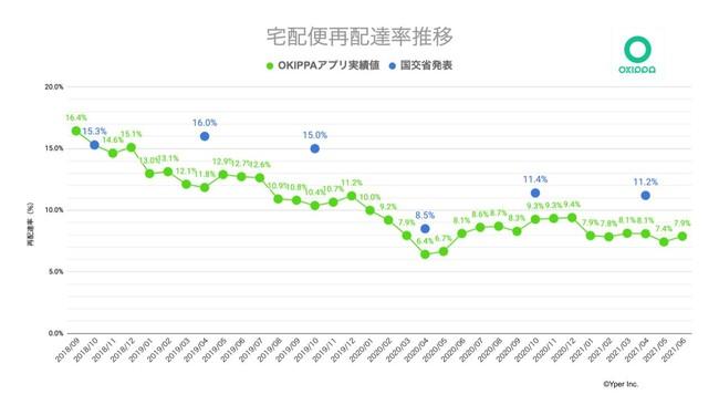 図1 OKIPPAアプリ利用者 再配達率推移