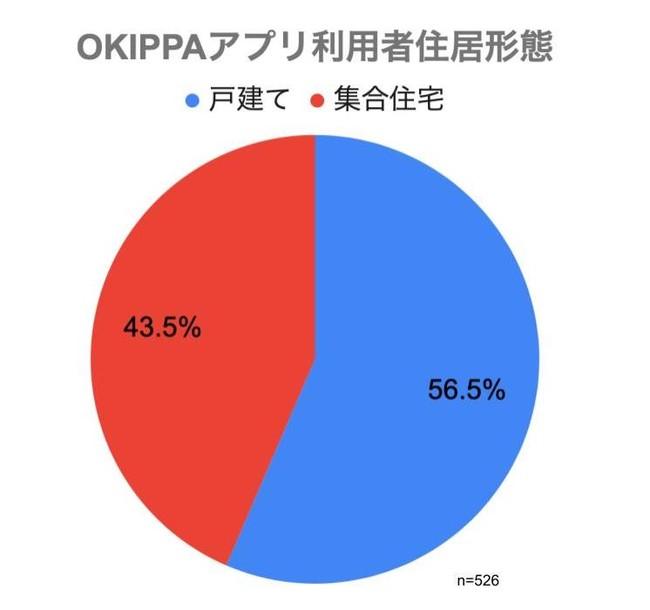 (図2)OKIPPAアプリ利用者 居住形態