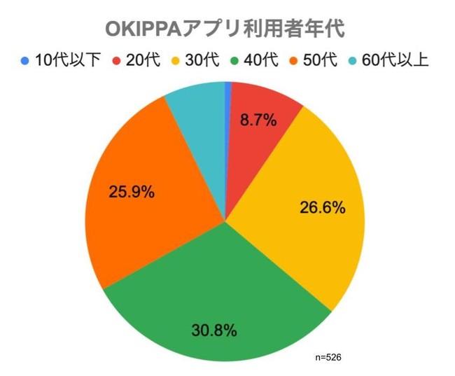 (図2)OKIPPAアプリ利用者 年代