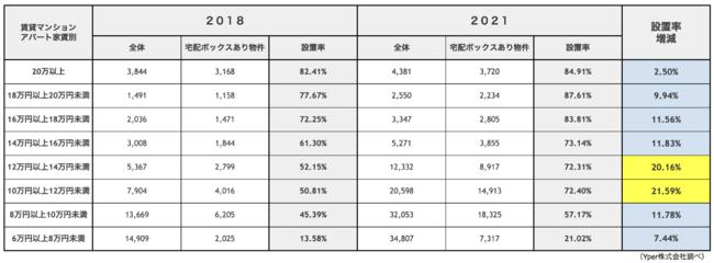 (表4)コロナ前後比較:宅配ボックスあり物件の宅配ボックス設置率(家賃価格帯別)