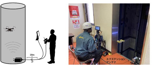 左:アンテナ使用イメージ、右:アンテナ使用例