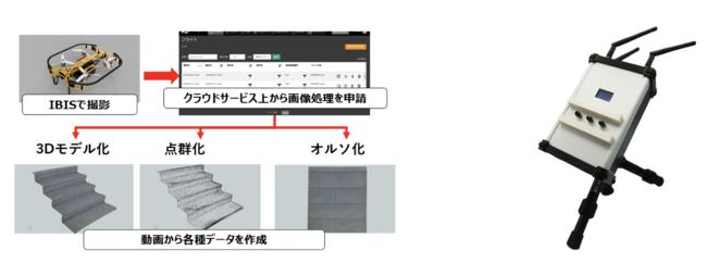 左:画像処理し放題サービス、右:エクステンションアンテナ
