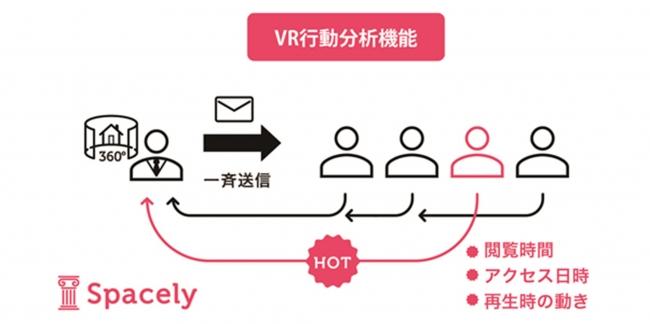 VR行動分析機能のイメージ:個別顧客の閲覧データを分析し、ホットな顧客を抽出できる