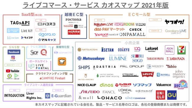 コロナ禍で激変したライブコマース業界がひと目でわかる!2021年版ライブコマース・サービス カオスマップ」 が公開