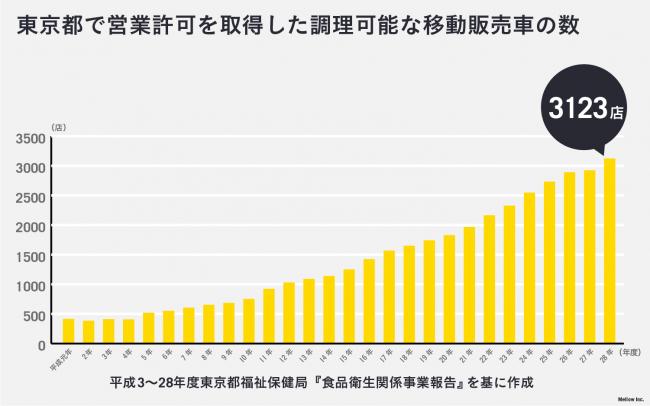※グラフ1