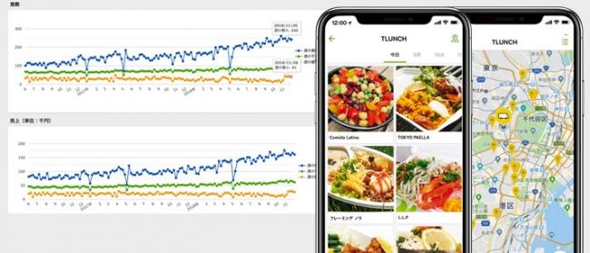 メロウがフードトラック事業者に提供する出店場所の売上・食数データ画面とTLUNCHアプリ