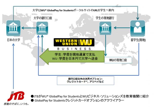 JTBとウエスタンユニオンが、国際資金決済ソリューションの拡販で業務提携 - 産経ニュース