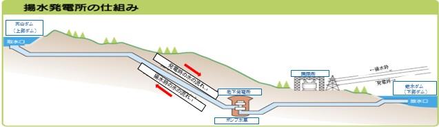 揚水発電所の仕組み
