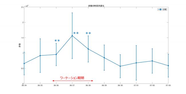 図8 活動量(歩数)の変化