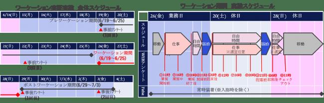 図1 実験のスケジュール