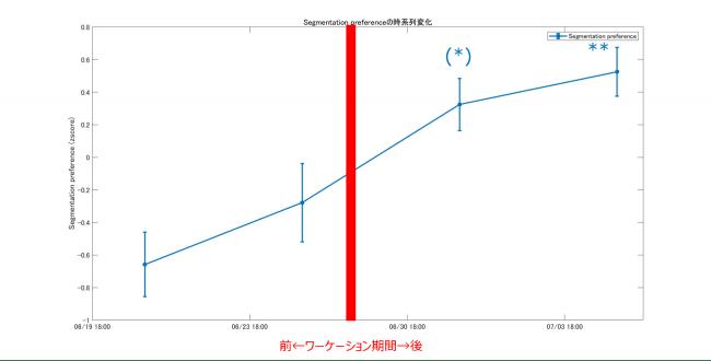 図4 ワーケーション前後のSegmentation preferenceの変化
