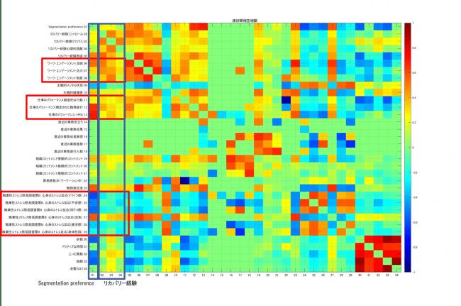 図3 項目間相関(全参加者平均)