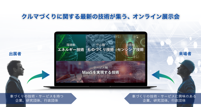 「未来のクルマ Technology ONLINE」イメージ図