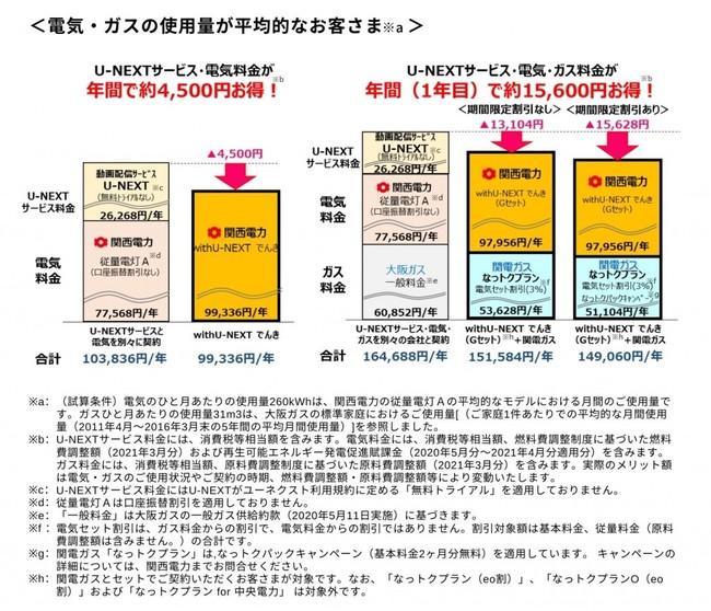 関西 電力 電気 料金