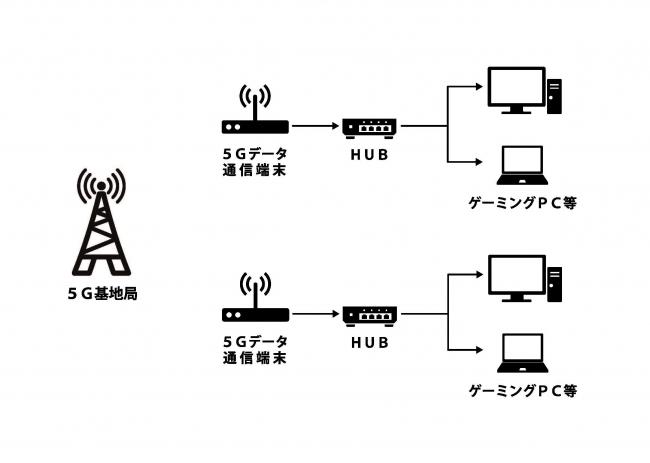 5Gデータ通信端末を利用した5G LAN PARTY