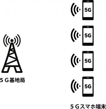 5Gスマホを利用した多数接続によるeスポーツ大会のイメージ