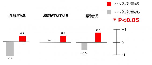 図4 情緒調査で有意差がみられた3項目(N=8)