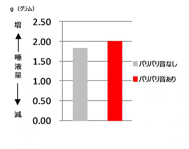 図3 パリパリ音の有無による唾液量の差異(N=8)