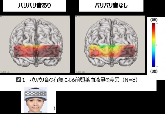 図1 パリパリ音の有無による前頭葉血液量の差異(N=8)