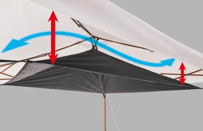 屋根生地と天蓋シートの間に空間を作り、タープ内の熱を緩和。