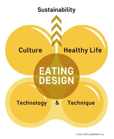 【Eating Design 概念図】