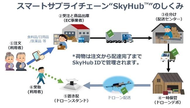 """スマートサプライチェーン""""SkyHubTM""""実現イメージ"""