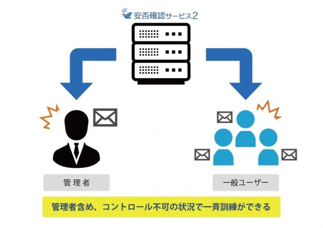 安否確認サービス2」、防災の日に全ユーザー同時の一斉送信で災害時の ...