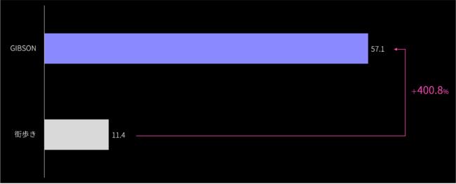 立ち止まった場所と記憶の一致率(%評価)