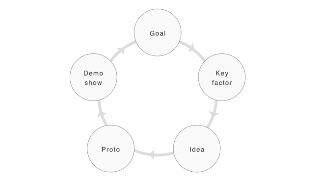 共同研究の進め方について