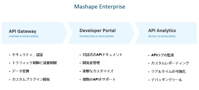 Mashape Enterprise 概要
