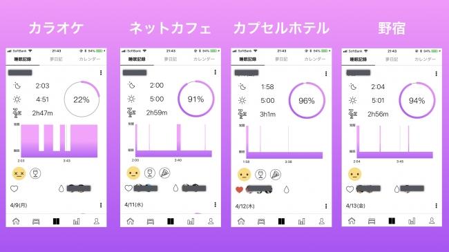 それぞれの睡眠記録のキャプチャ。Somnusでは眠りの質(睡眠効率)を表すグラフが表示される。