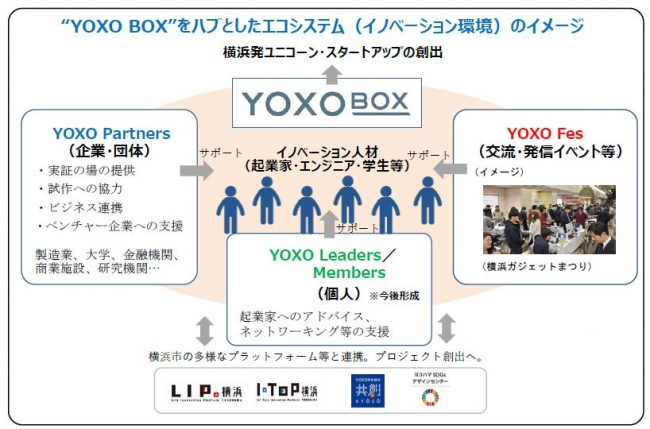 YOXO BOXを中心としたエコシステム