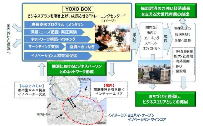YOXO BOXの役割