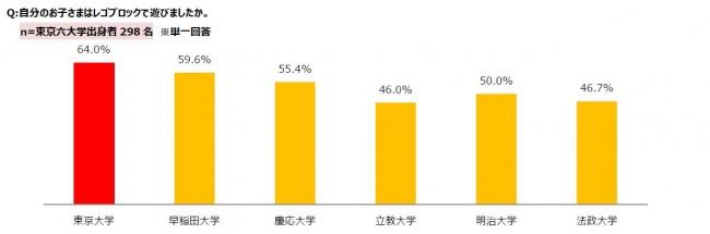 """東京六大学出身者600名に聞いた「レゴと知育の関連性に関する調査」 3月10日は東大合格発表!東大出身者の約70%がレゴ経験あり!""""レゴ育""""が東大入学への近道だった!?"""