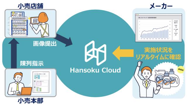 「Hansoku Cloud」を通じたチェーンストアの本部、店舗、メーカー間での情報の流れ