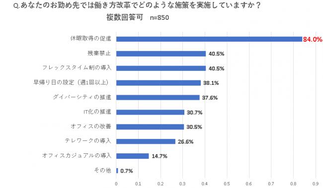 出典:「働き方改革と働きがいに関する調査」より(イトーキ調べ 2019年5月9日~5月13日)