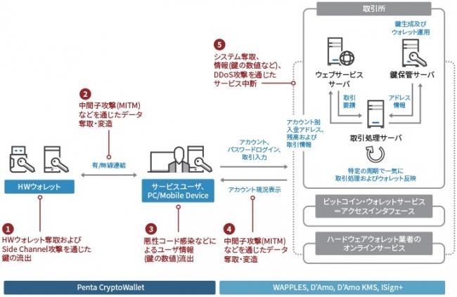 暗号通貨セキュリティのためのPenta Security Solution構成図