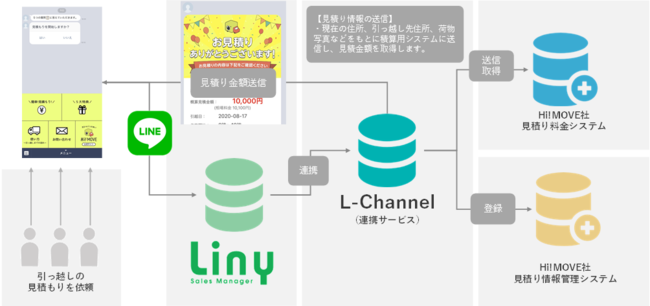 L-Channelとの連携仕組み